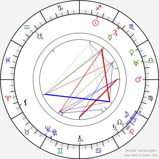 Lynn Fontanne astro natal birth chart, Lynn Fontanne horoscope, astrology