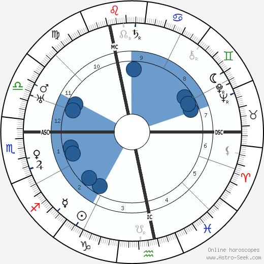 Marcel Vigot wikipedia, horoscope, astrology, instagram