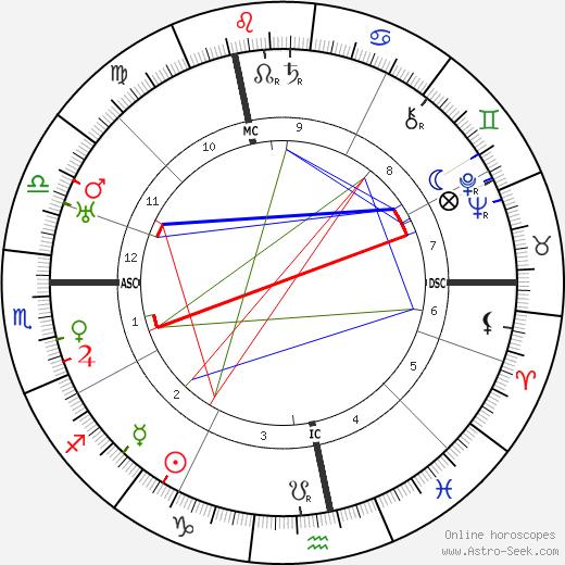 Marcel Vigot день рождения гороскоп, Marcel Vigot Натальная карта онлайн