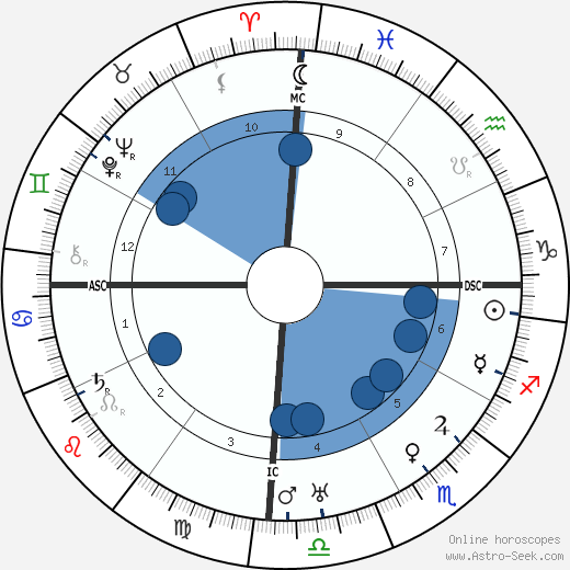 Srinivasa Ramanujan wikipedia, horoscope, astrology, instagram