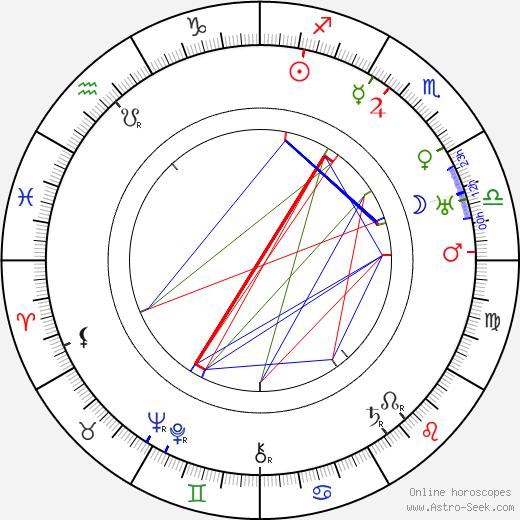 Tyko Reinikka astro natal birth chart, Tyko Reinikka horoscope, astrology