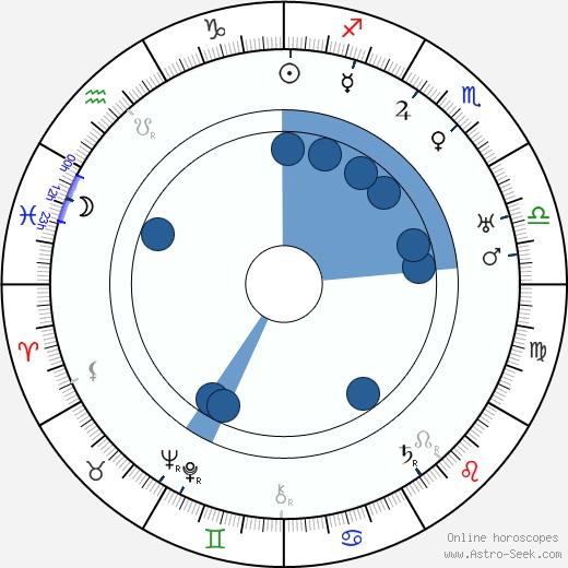 Virgil Miller wikipedia, horoscope, astrology, instagram