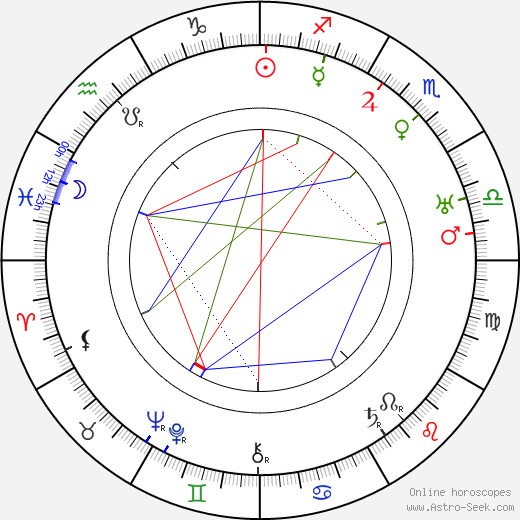 Virgil Miller день рождения гороскоп, Virgil Miller Натальная карта онлайн