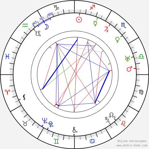 Wallace Evennett день рождения гороскоп, Wallace Evennett Натальная карта онлайн
