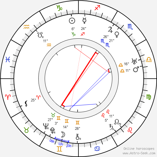 Walter Ruttmann birth chart, biography, wikipedia 2019, 2020