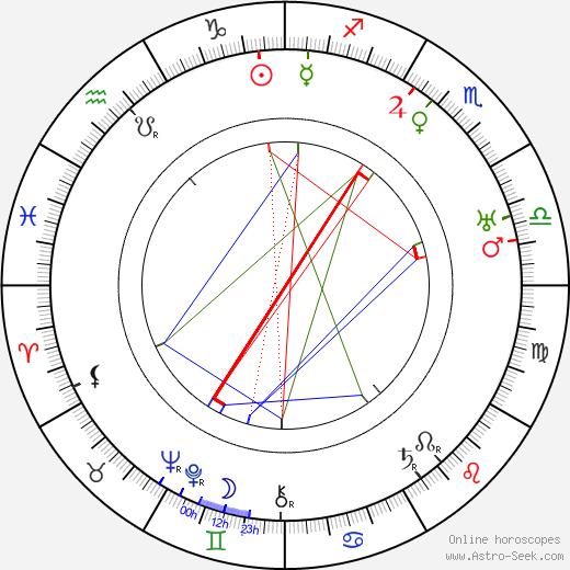 Walter Ruttmann astro natal birth chart, Walter Ruttmann horoscope, astrology
