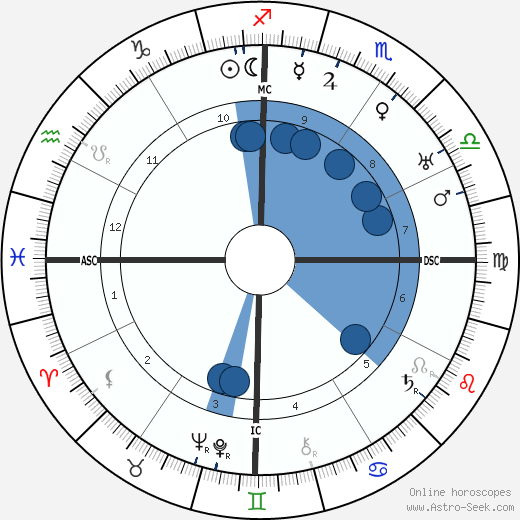 Xul Solar Astro Birth Chart Horoscope Date Of Birth