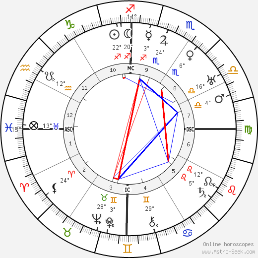 Xul Solar birth chart, biography, wikipedia 2018, 2019