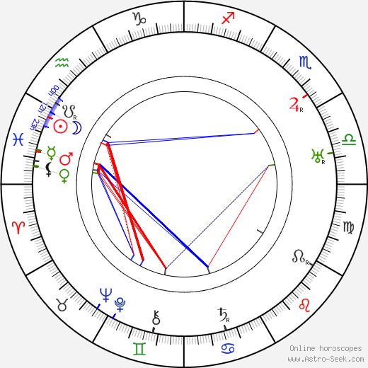 Albert Herman день рождения гороскоп, Albert Herman Натальная карта онлайн