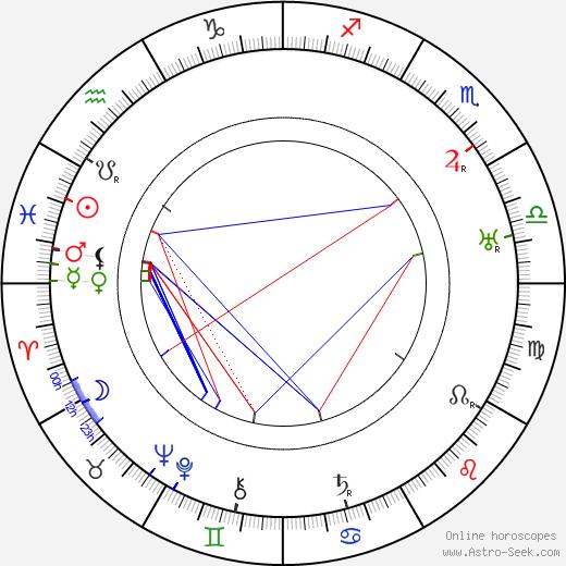 Anna Chandler день рождения гороскоп, Anna Chandler Натальная карта онлайн