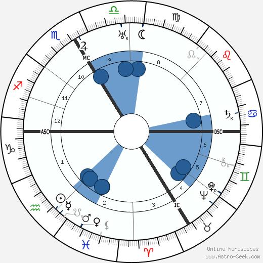 Ernst Hanfstaengel wikipedia, horoscope, astrology, instagram