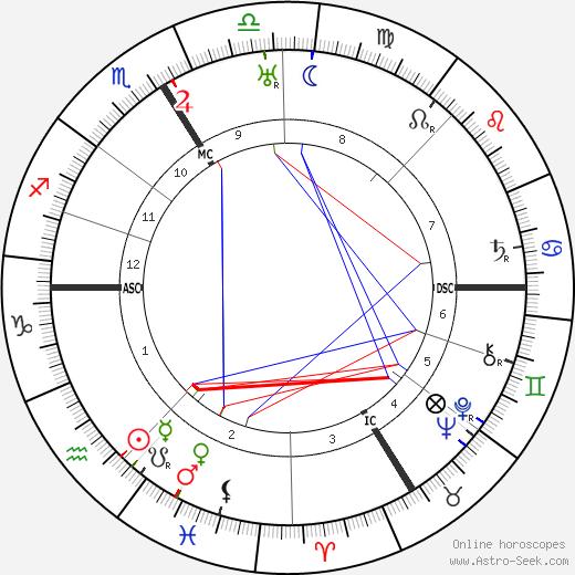 Ernst Hanfstaengel astro natal birth chart, Ernst Hanfstaengel horoscope, astrology