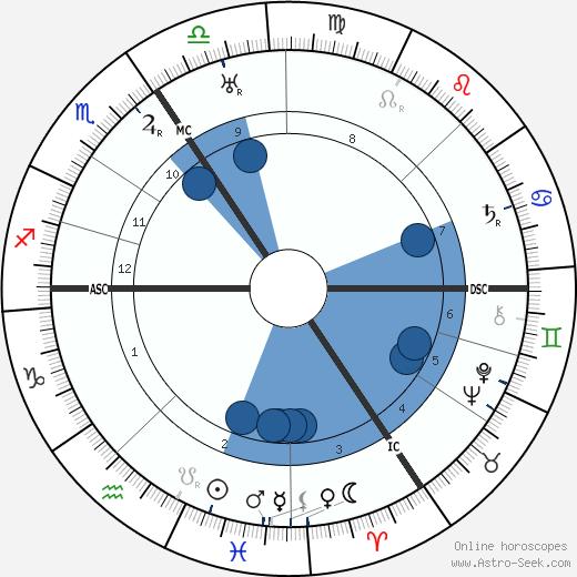 Ewald Matare wikipedia, horoscope, astrology, instagram