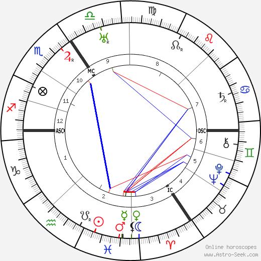 Эвальд Матаре Ewald Matare день рождения гороскоп, Ewald Matare Натальная карта онлайн