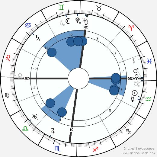 Georg Trakl wikipedia, horoscope, astrology, instagram