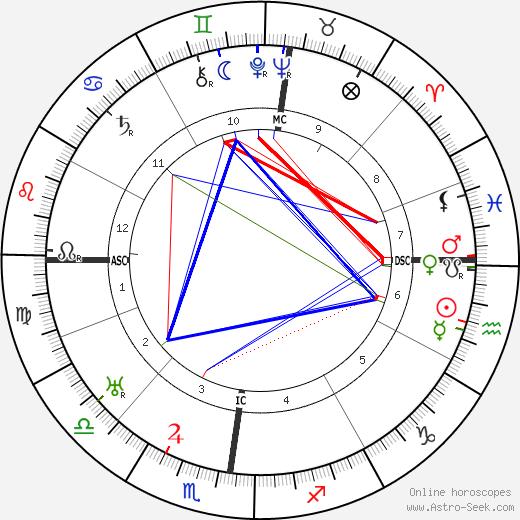 Georg Trakl astro natal birth chart, Georg Trakl horoscope, astrology