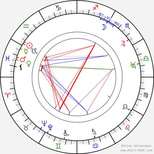 Jerzy Rygier birth chart, Jerzy Rygier astro natal horoscope, astrology