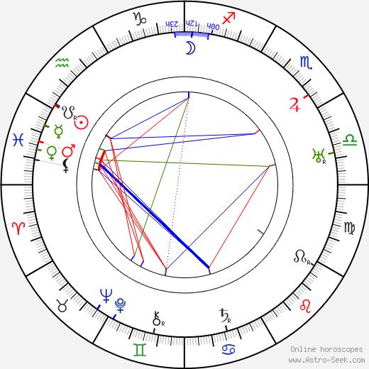 Лееви Мадетойя Leevi Madetoja день рождения гороскоп, Leevi Madetoja Натальная карта онлайн