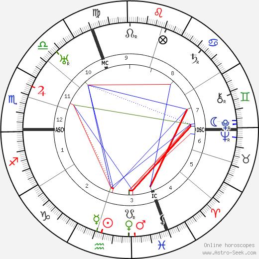 Max Josef Metzger birth chart, Max Josef Metzger astro natal horoscope, astrology