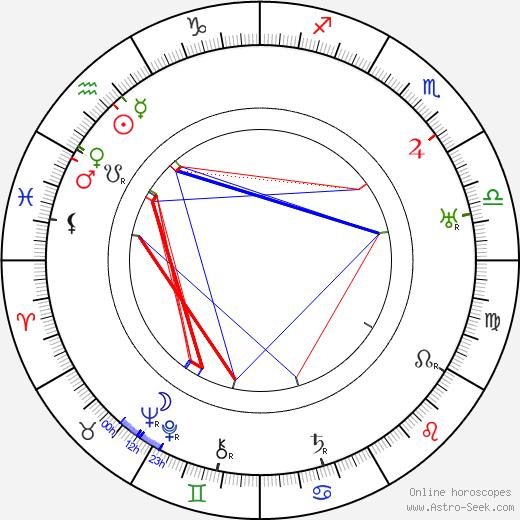 Stanislaw Byrcyn-Gasienica день рождения гороскоп, Stanislaw Byrcyn-Gasienica Натальная карта онлайн