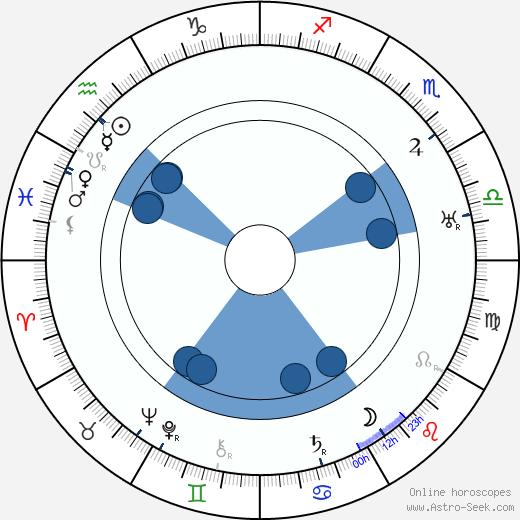 Walter Janssen wikipedia, horoscope, astrology, instagram