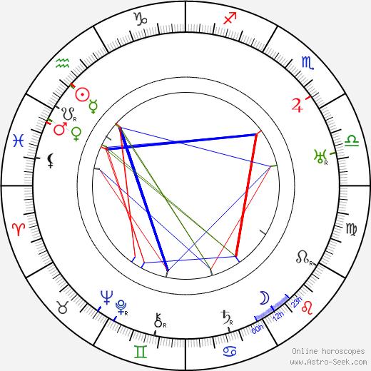 Walter Janssen birth chart, Walter Janssen astro natal horoscope, astrology