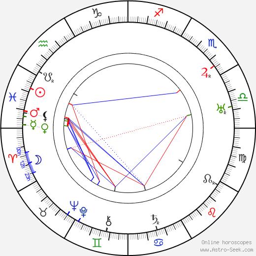 Уильям Фроули William Frawley день рождения гороскоп, William Frawley Натальная карта онлайн