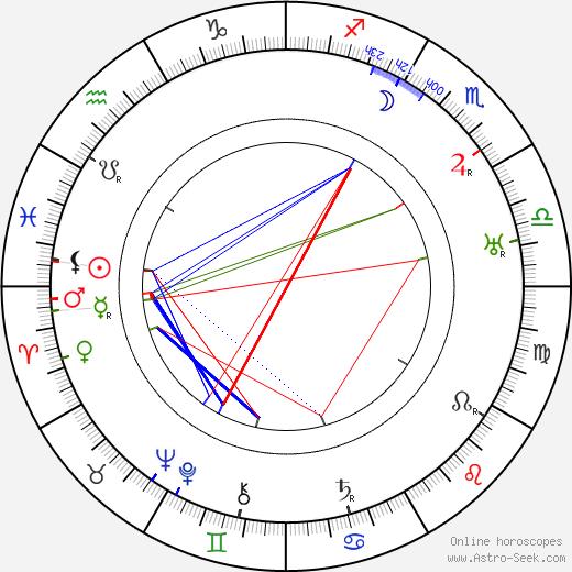 Charles Reisner birth chart, Charles Reisner astro natal horoscope, astrology