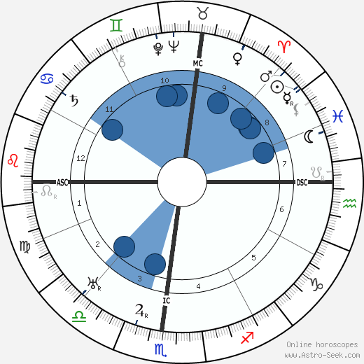 Chico Marx wikipedia, horoscope, astrology, instagram