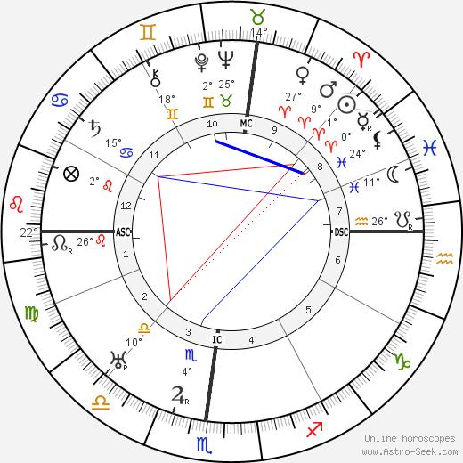Chico Marx birth chart, biography, wikipedia 2020, 2021