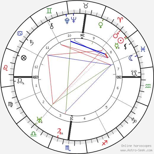 Chico Marx birth chart, Chico Marx astro natal horoscope, astrology