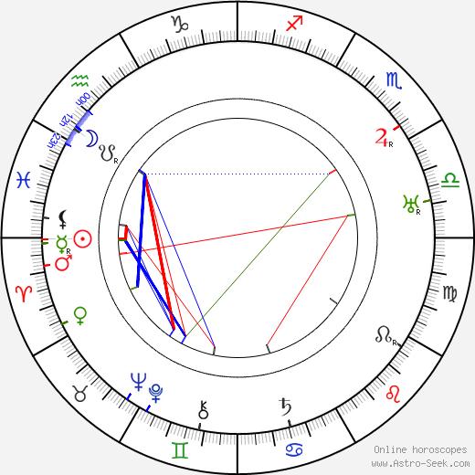 Эрих Мендельсон Erich Mendelsohn день рождения гороскоп, Erich Mendelsohn Натальная карта онлайн