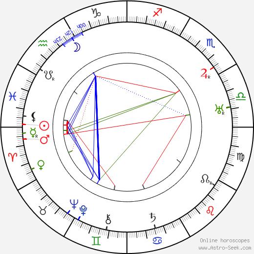 Gyula Kabos день рождения гороскоп, Gyula Kabos Натальная карта онлайн