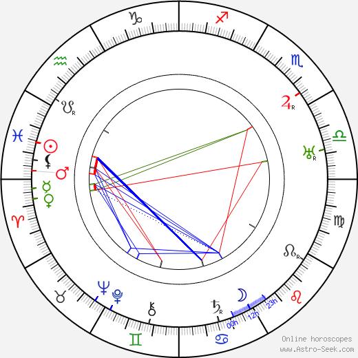 Jean Choux день рождения гороскоп, Jean Choux Натальная карта онлайн