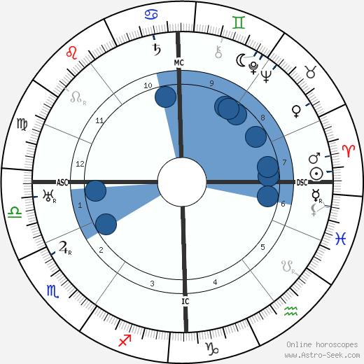 Johannes Hermanus van der Hoop wikipedia, horoscope, astrology, instagram