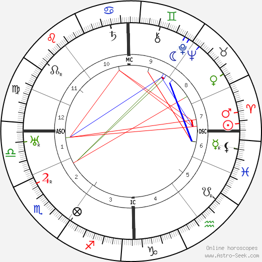 Johannes Hermanus van der Hoop astro natal birth chart, Johannes Hermanus van der Hoop horoscope, astrology