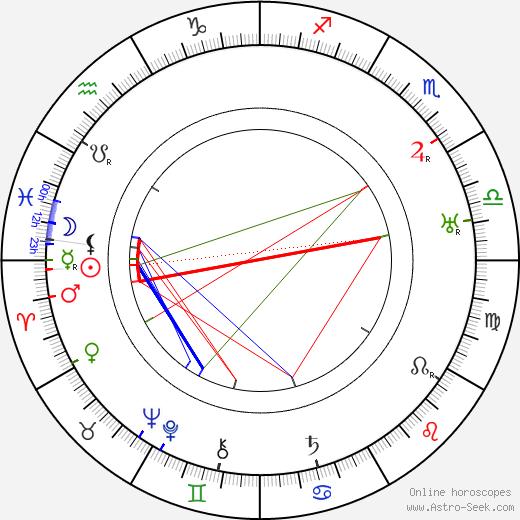 Josef Čapek birth chart, Josef Čapek astro natal horoscope, astrology