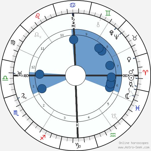 Juan Gris wikipedia, horoscope, astrology, instagram