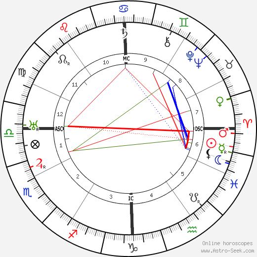 Хуан Грис Juan Gris день рождения гороскоп, Juan Gris Натальная карта онлайн