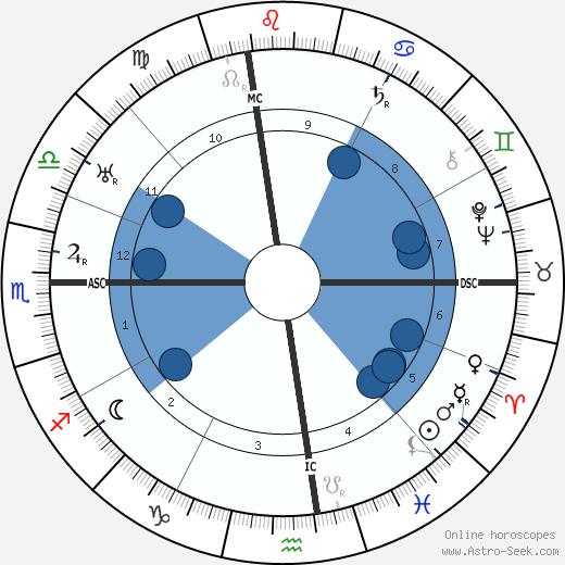 Marjorie Merriweather Post wikipedia, horoscope, astrology, instagram