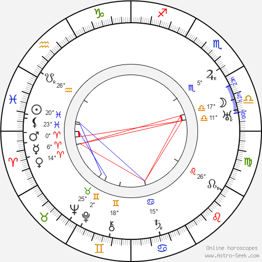 Raoul Walsh birth chart, biography, wikipedia 2019, 2020