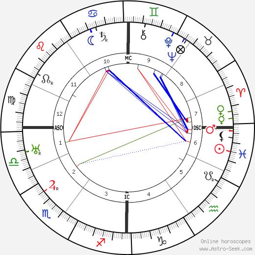 Rene Vandeberghe tema natale, oroscopo, Rene Vandeberghe oroscopi gratuiti, astrologia