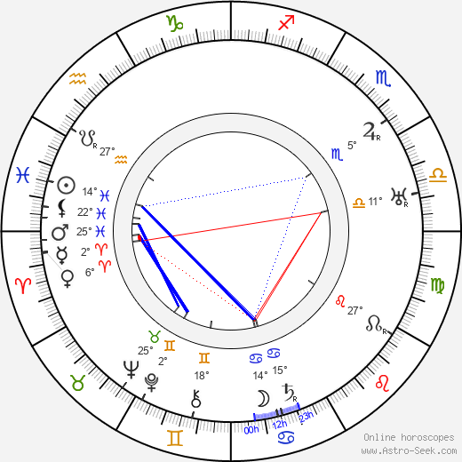 Robert Ford birth chart, biography, wikipedia 2019, 2020