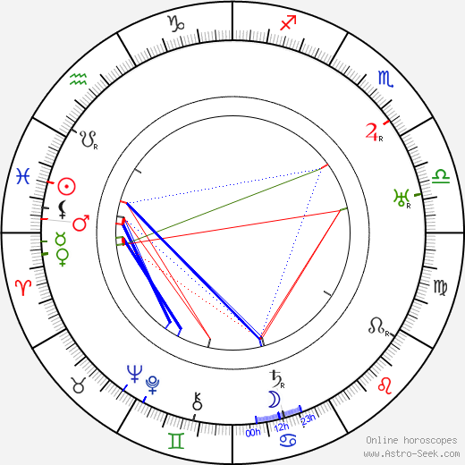 Robert Ford birth chart, Robert Ford astro natal horoscope, astrology