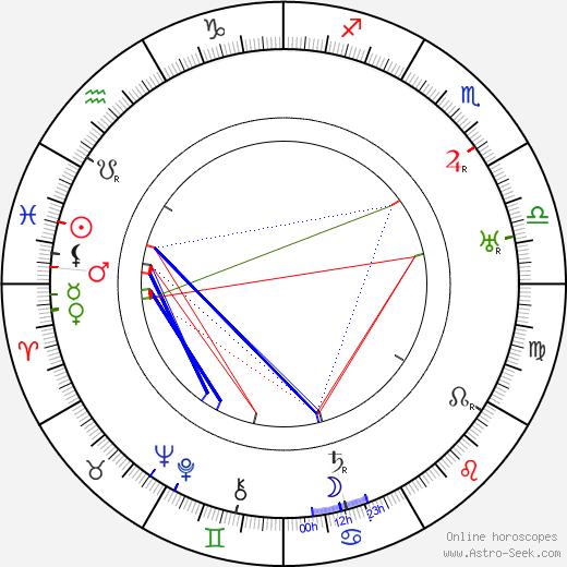 Robert Ford день рождения гороскоп, Robert Ford Натальная карта онлайн