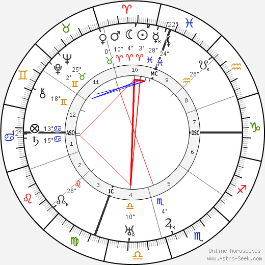 Roscoe Arbuckle birth chart, biography, wikipedia 2019, 2020