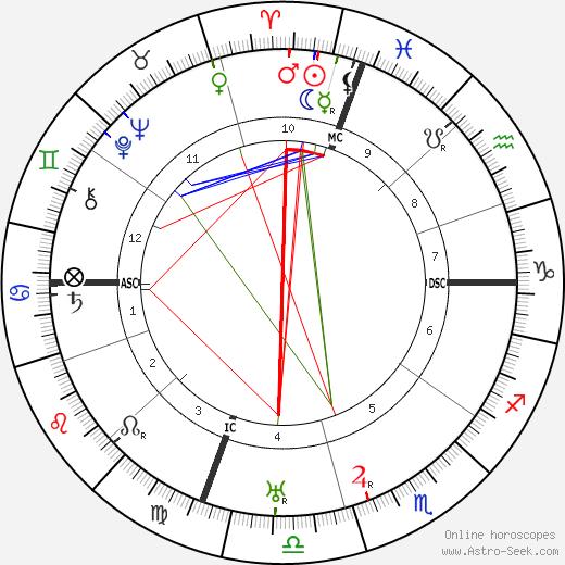 Roscoe Arbuckle tema natale, oroscopo, Roscoe Arbuckle oroscopi gratuiti, astrologia