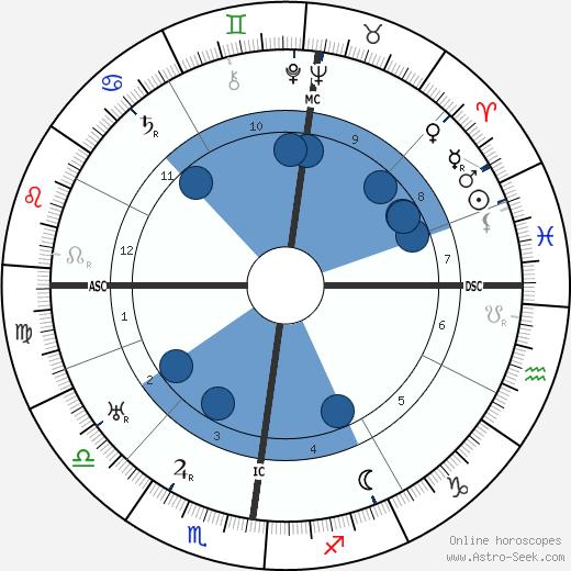 Valentine Hugo wikipedia, horoscope, astrology, instagram