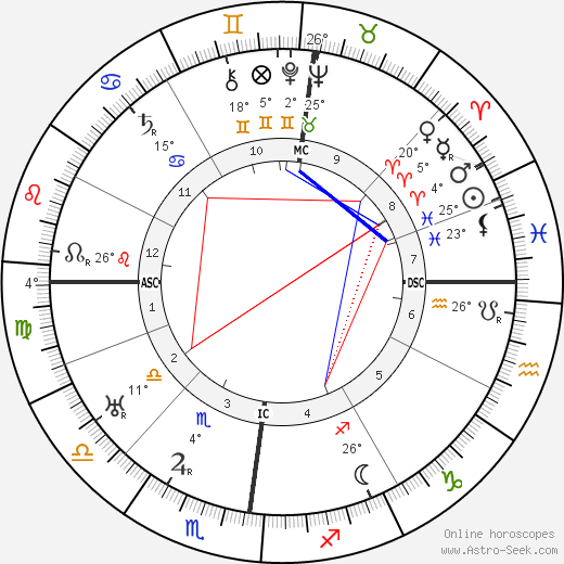 Valentine Hugo birth chart, biography, wikipedia 2018, 2019