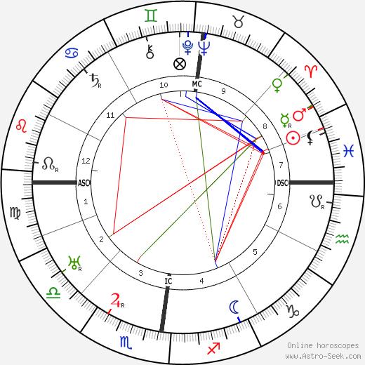 Valentine Hugo astro natal birth chart, Valentine Hugo horoscope, astrology